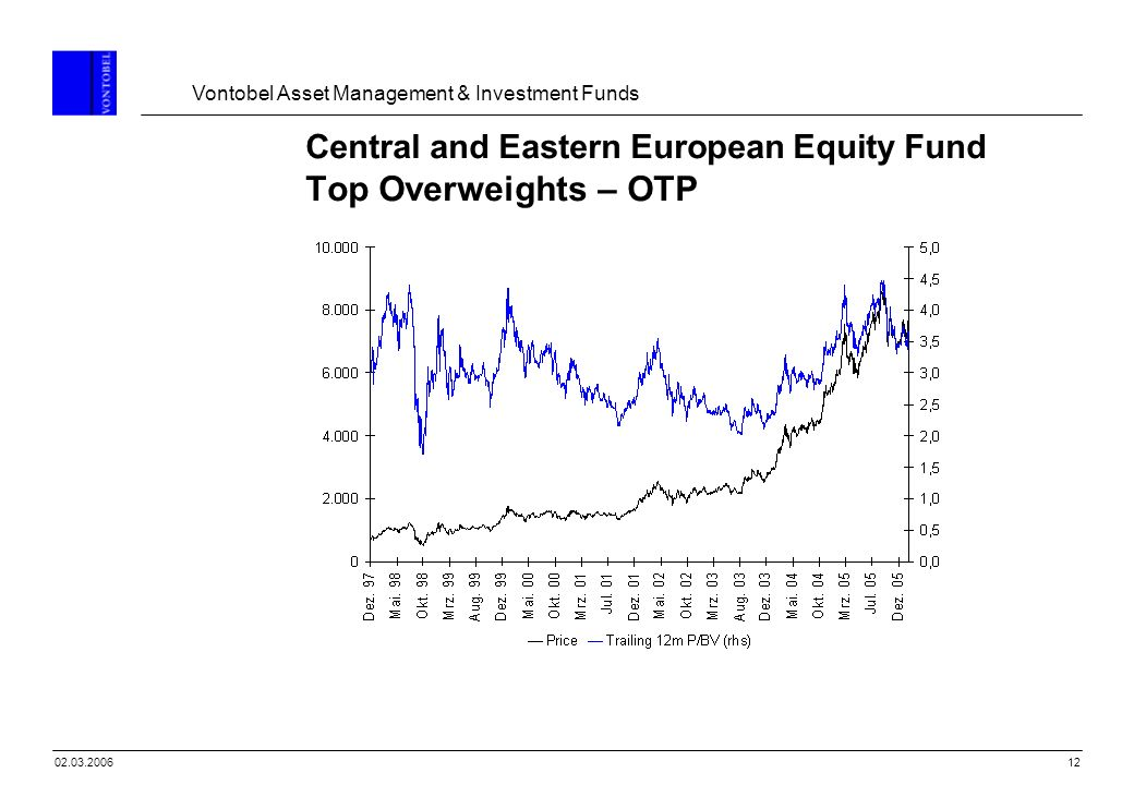 Central and Eastern European Equity Fund Top Overweights – OTP