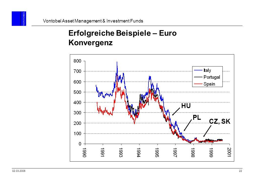 Erfolgreiche Beispiele – Euro Konvergenz