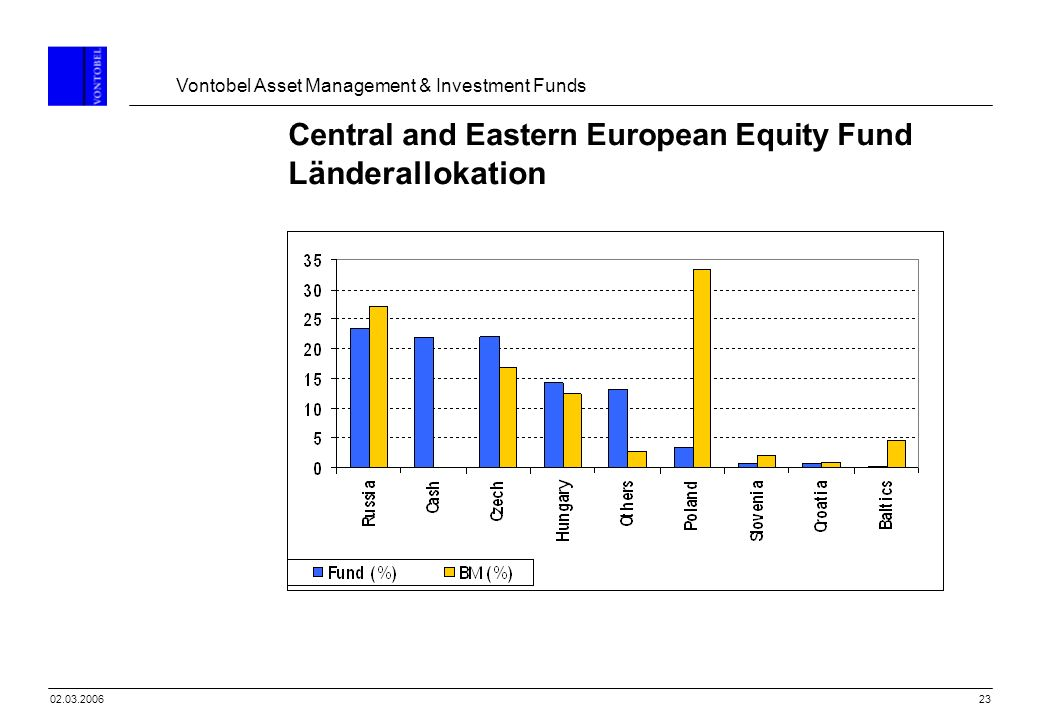 Central and Eastern European Equity Fund Länderallokation