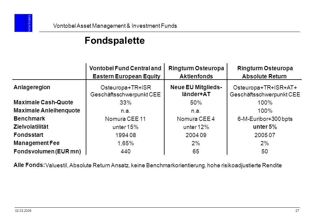 Fondspalette Vontobel Fund Central and Ringturm Osteuropa