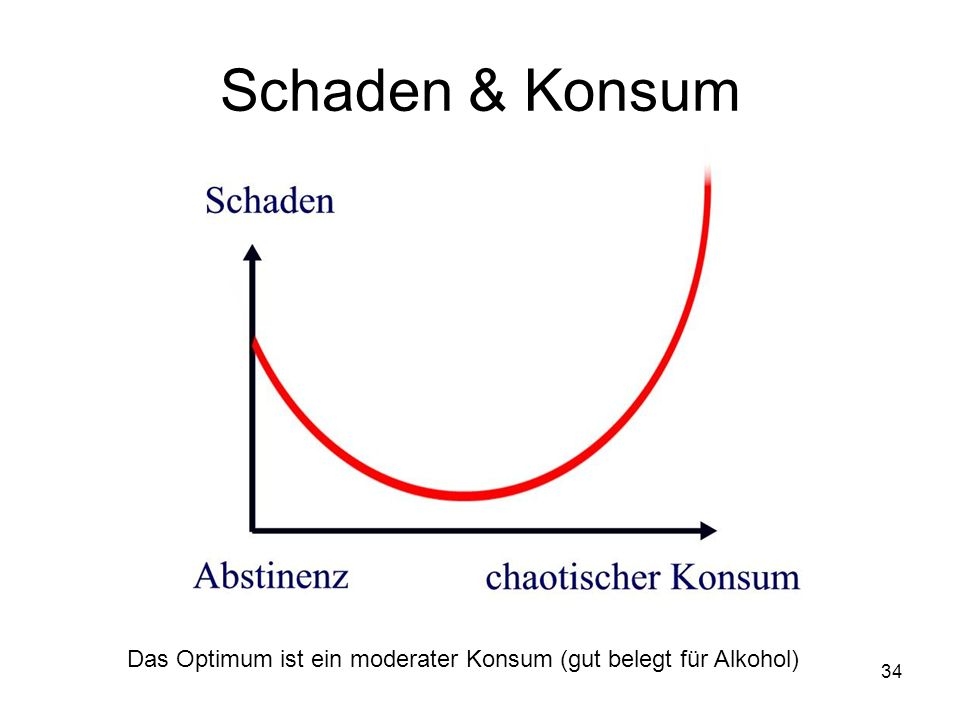 Schaden & Konsum