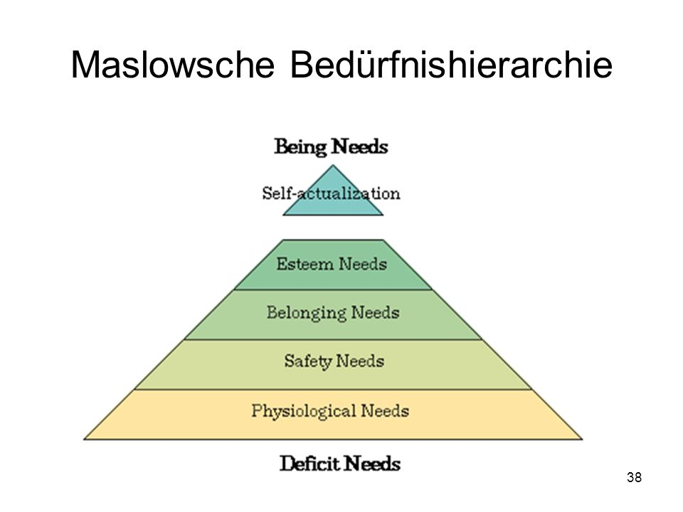 Maslowsche Bedürfnishierarchie
