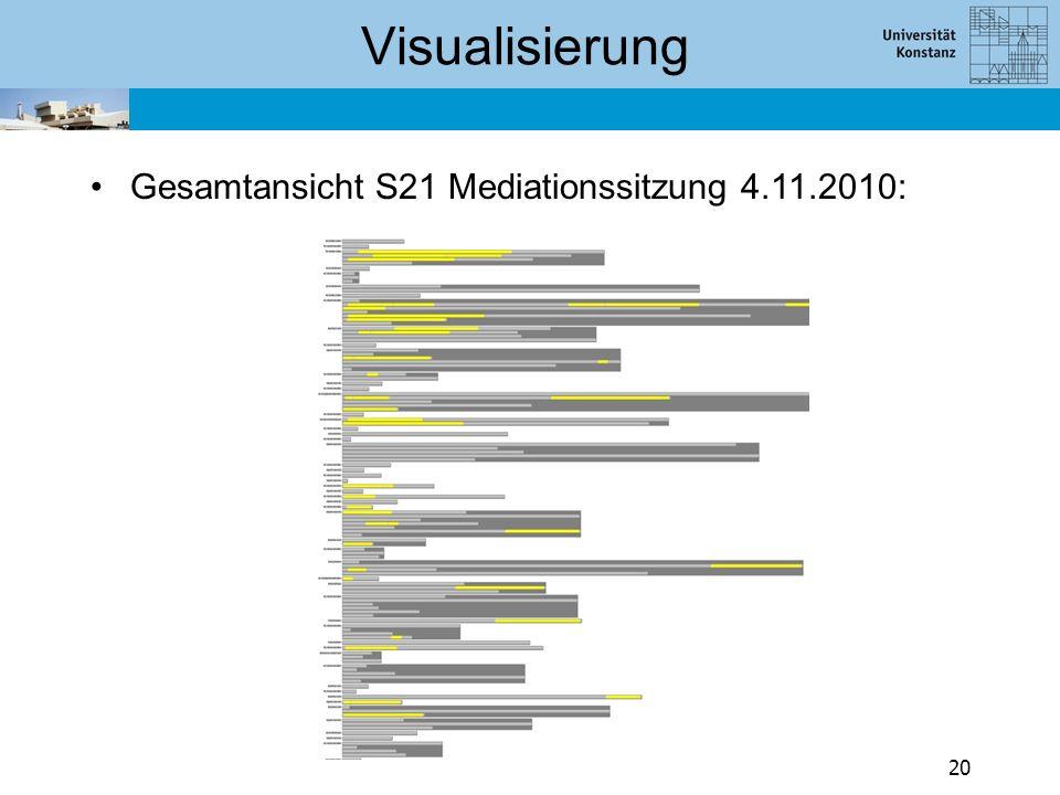 Zusammenfassung VisArgue: Kombiniert Politikwissenschaft, Informatik (Visual Analytics), Linguistik.