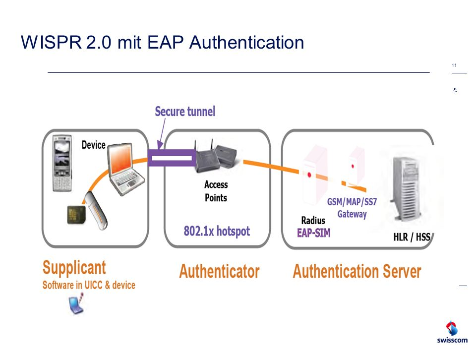 WISPR 2.0 mit EAP Authentication