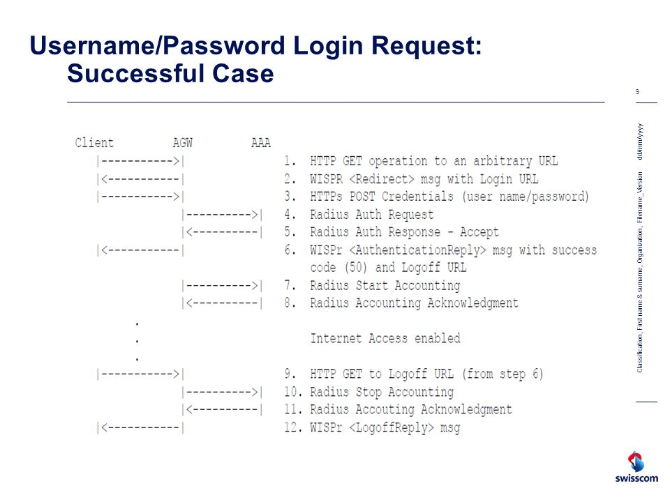 Username/Password Login Request: Successful Case