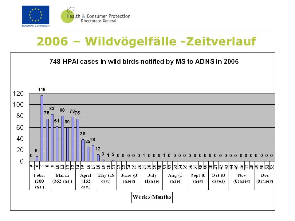 2006 – Wildvögelfälle -Zeitverlauf