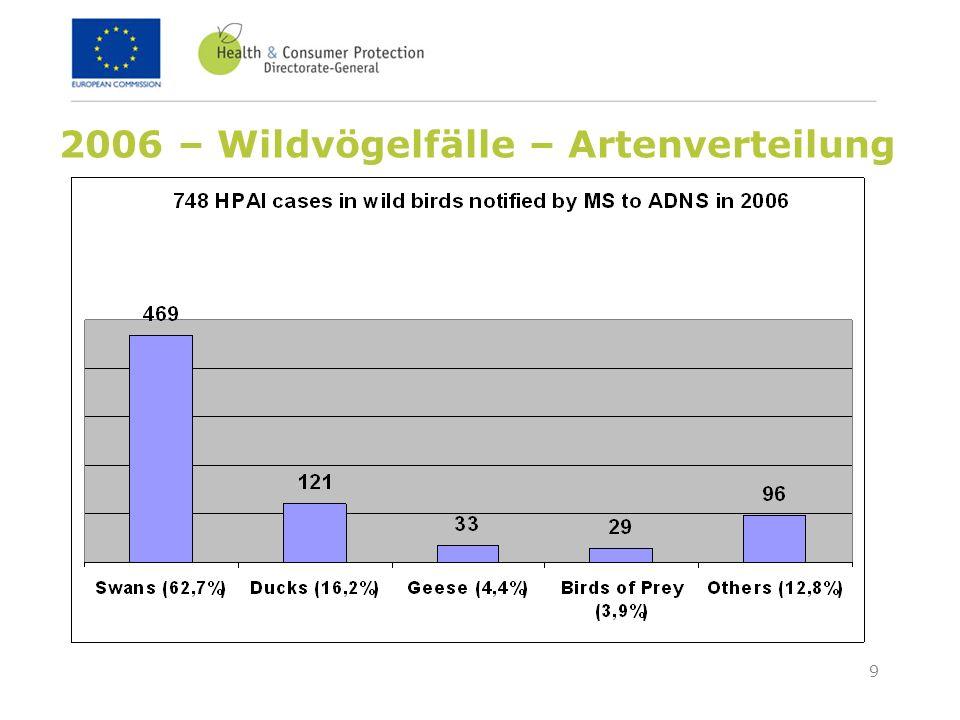 2006 – Wildvögelfälle – Artenverteilung