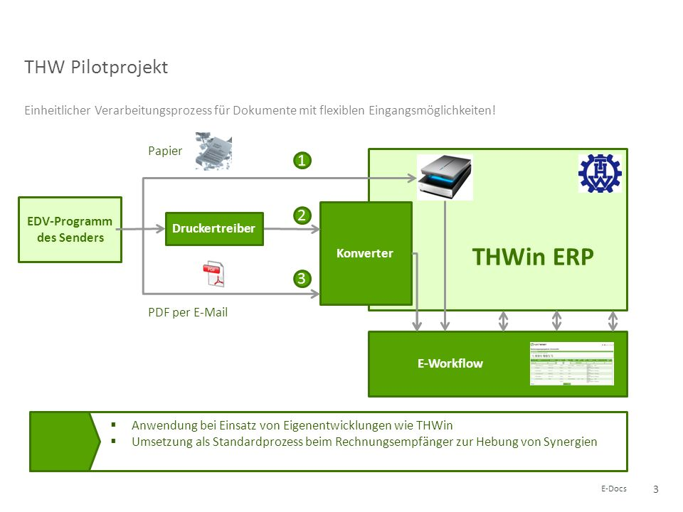 MACH Workflow MACH ERP BVA Pilotprojekt 1 2 3