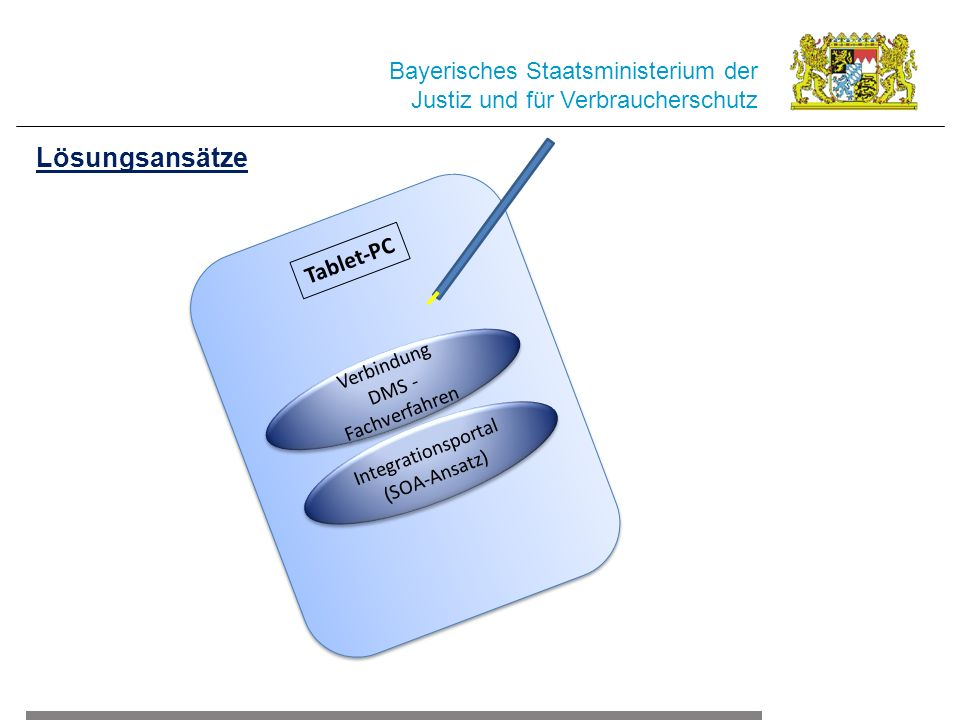 Verbindung DMS - Fachverfahren