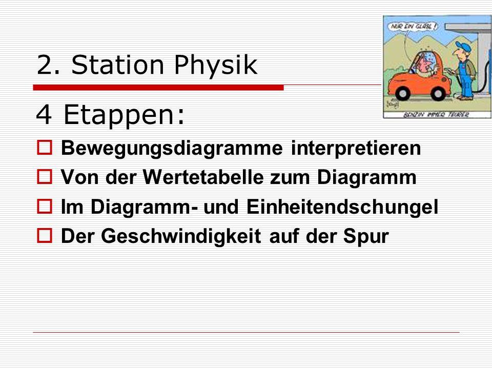 4 Etappen: 2. Station Physik Bewegungsdiagramme interpretieren