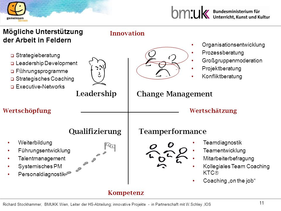 Change Management Leadership Qualifizierung Teamperformance