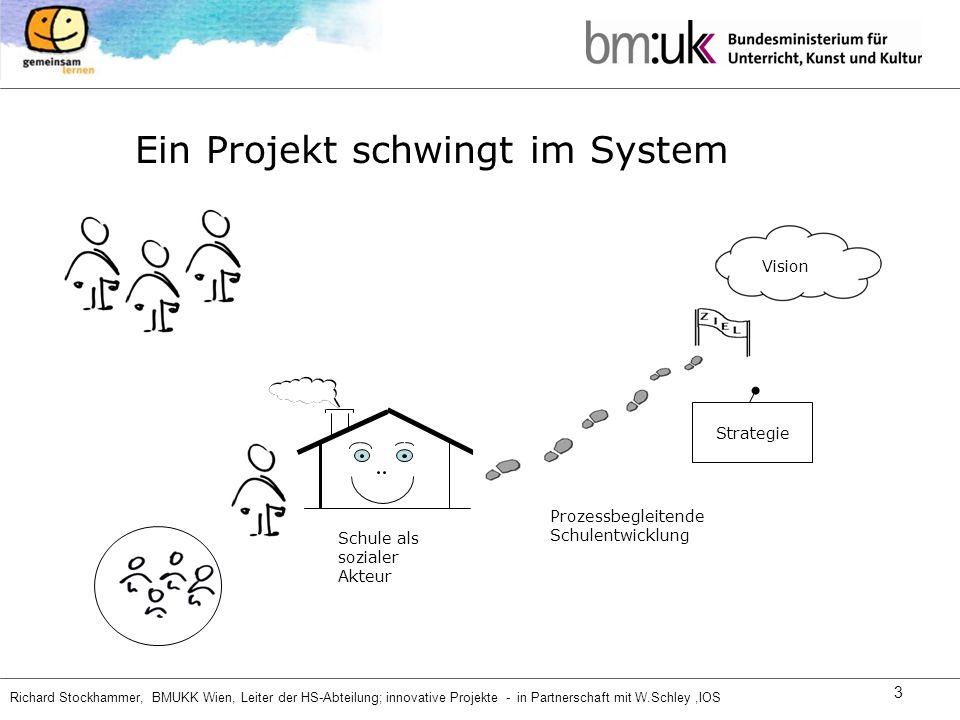 Ein Projekt schwingt im System