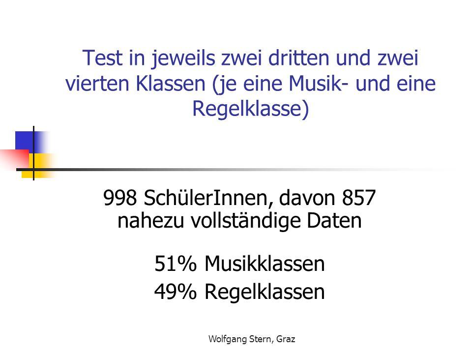 998 SchülerInnen, davon 857 nahezu vollständige Daten
