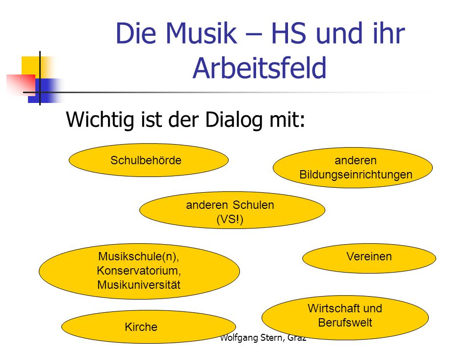 Die Musik – HS und ihr Arbeitsfeld