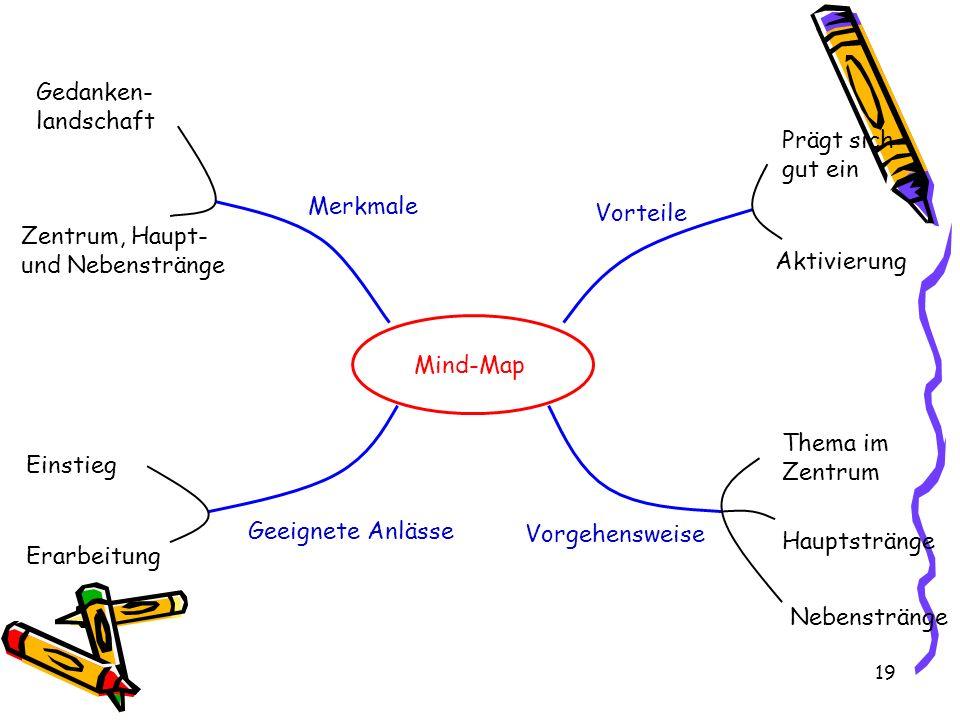 Gedanken- landschaft. Prägt sich. gut ein. Merkmale. Vorteile. Zentrum, Haupt- und Nebenstränge.