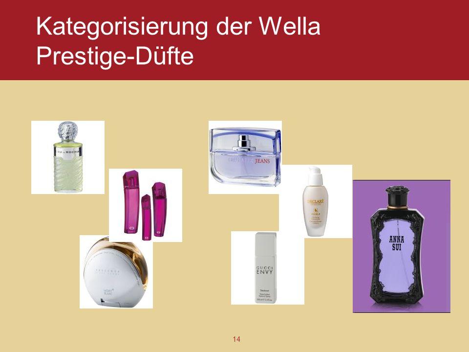 Kategorisierung der Wella Prestige-Düfte