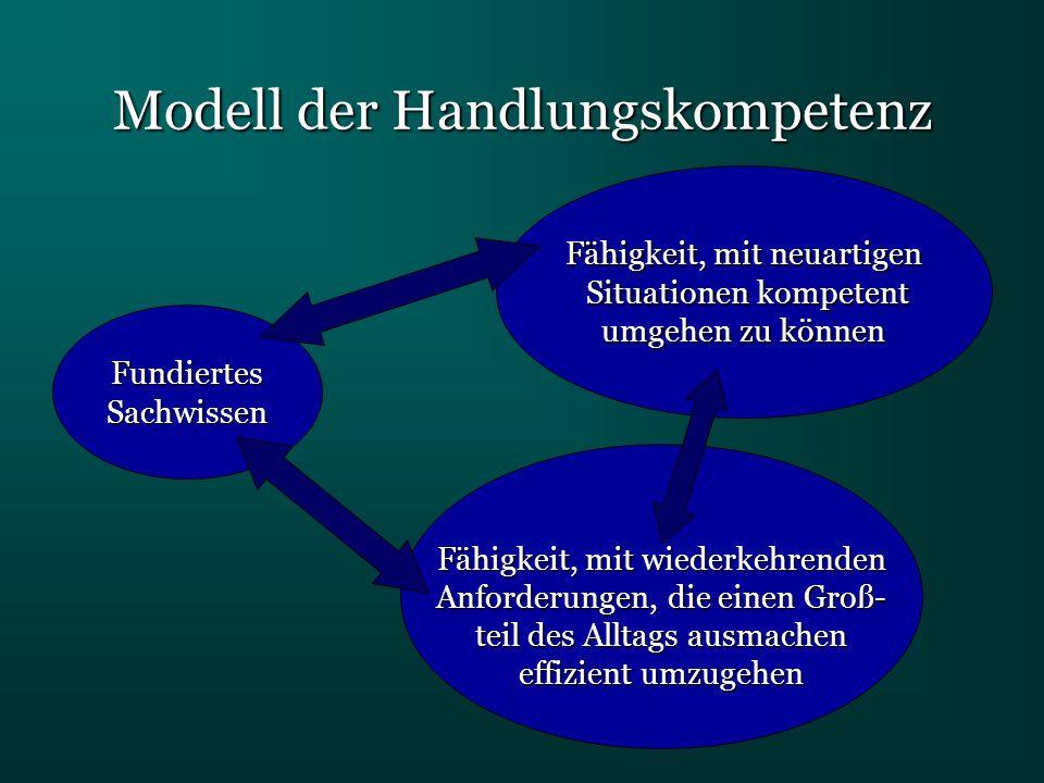 Modell der Handlungskompetenz