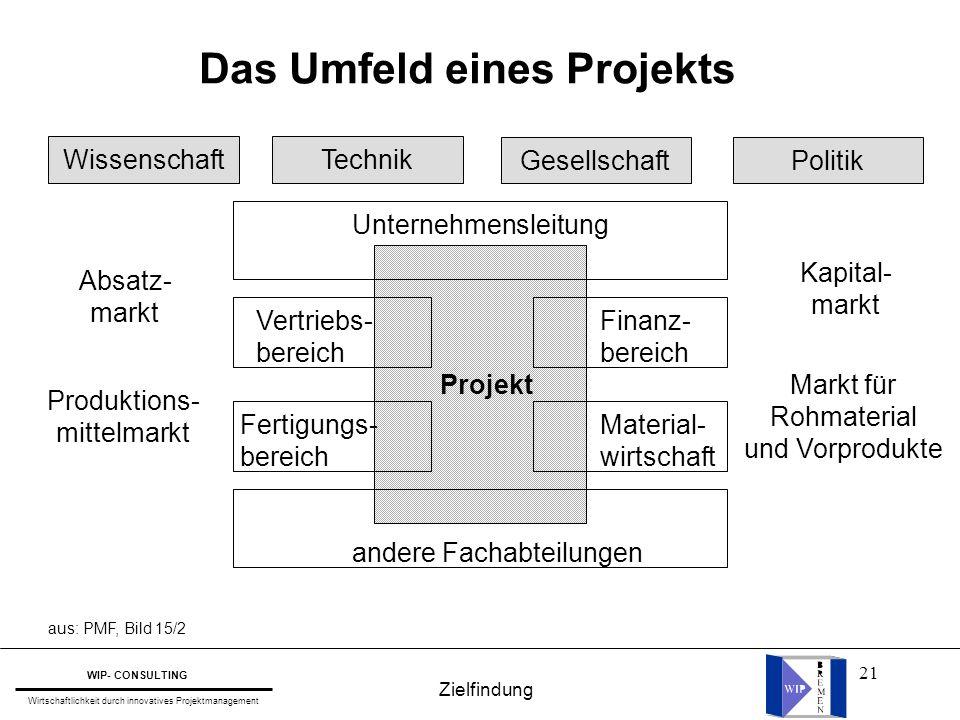 Das Umfeld eines Projekts