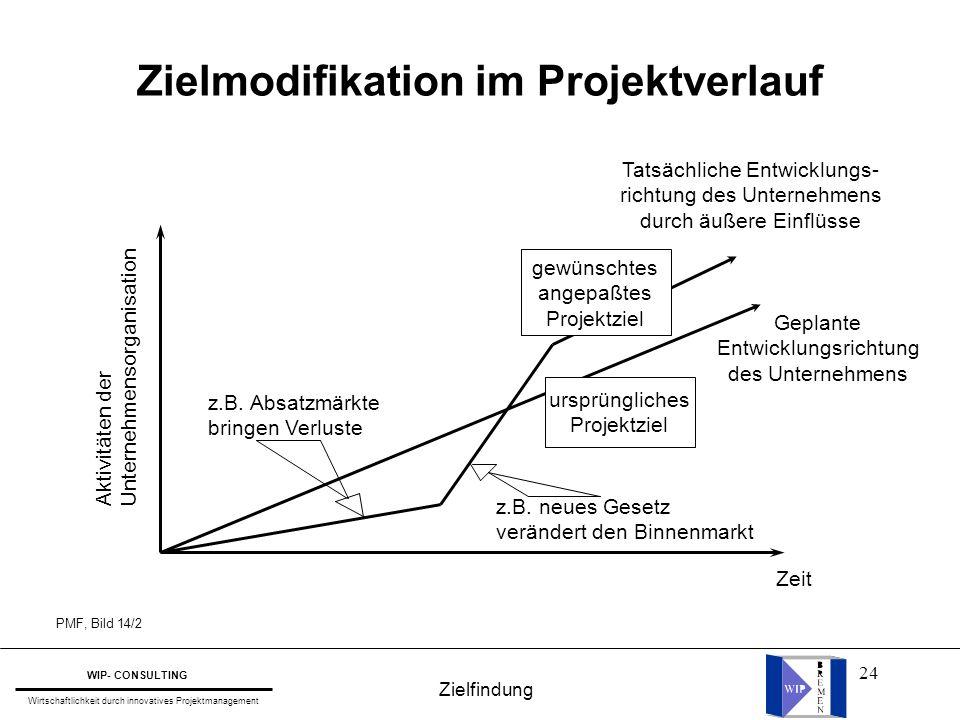 Zielmodifikation im Projektverlauf