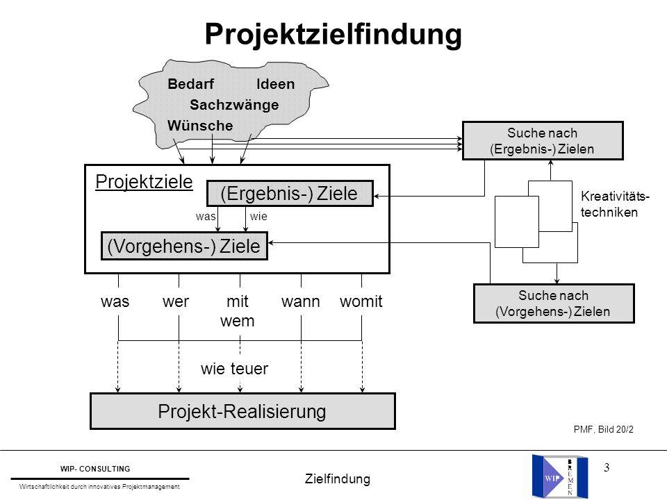 Projekt-Realisierung
