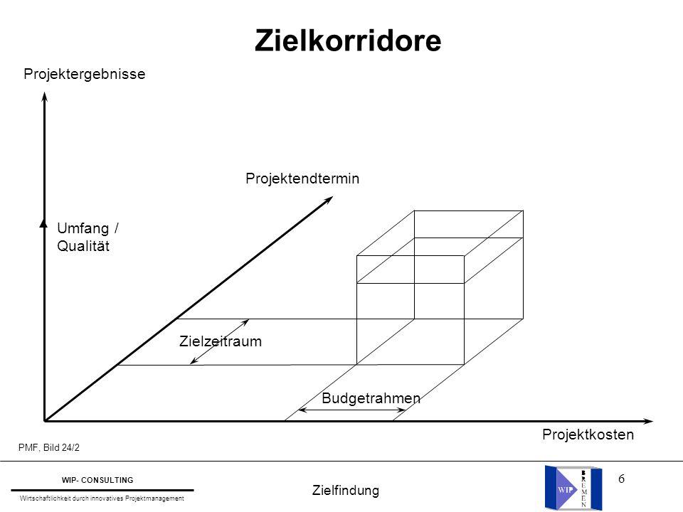 Zielkorridore Projektergebnisse Projektendtermin Umfang / Qualität