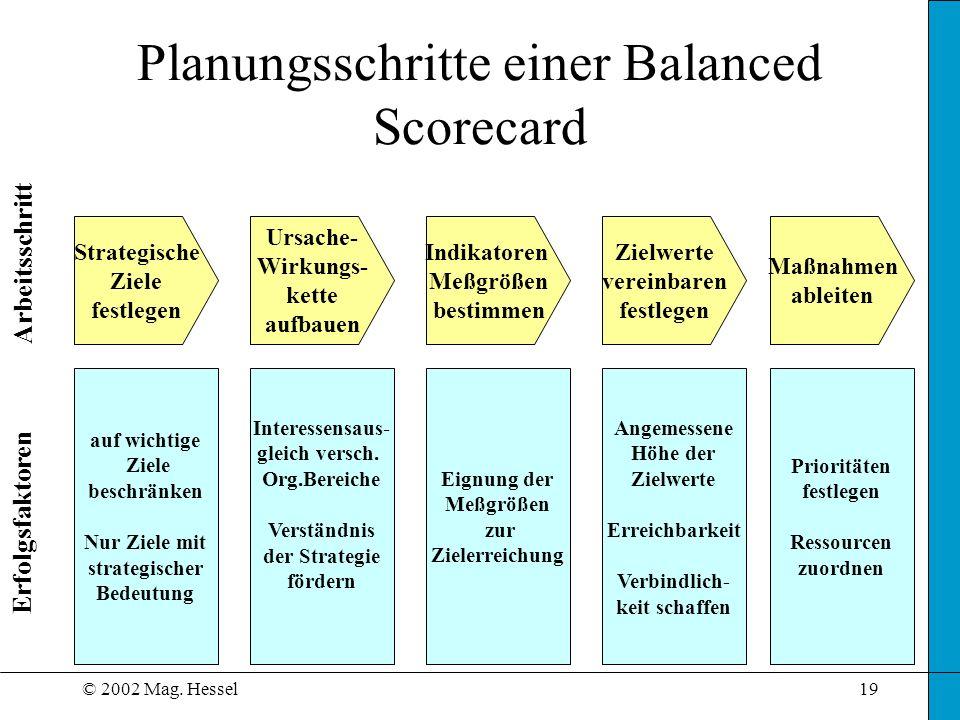 Planungsschritte einer Balanced Scorecard