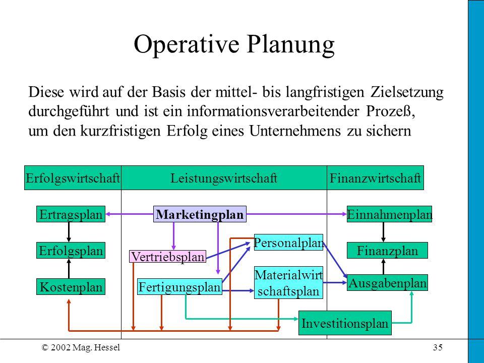 Operative Planung Diese wird auf der Basis der mittel- bis langfristigen Zielsetzung. durchgeführt und ist ein informationsverarbeitender Prozeß,