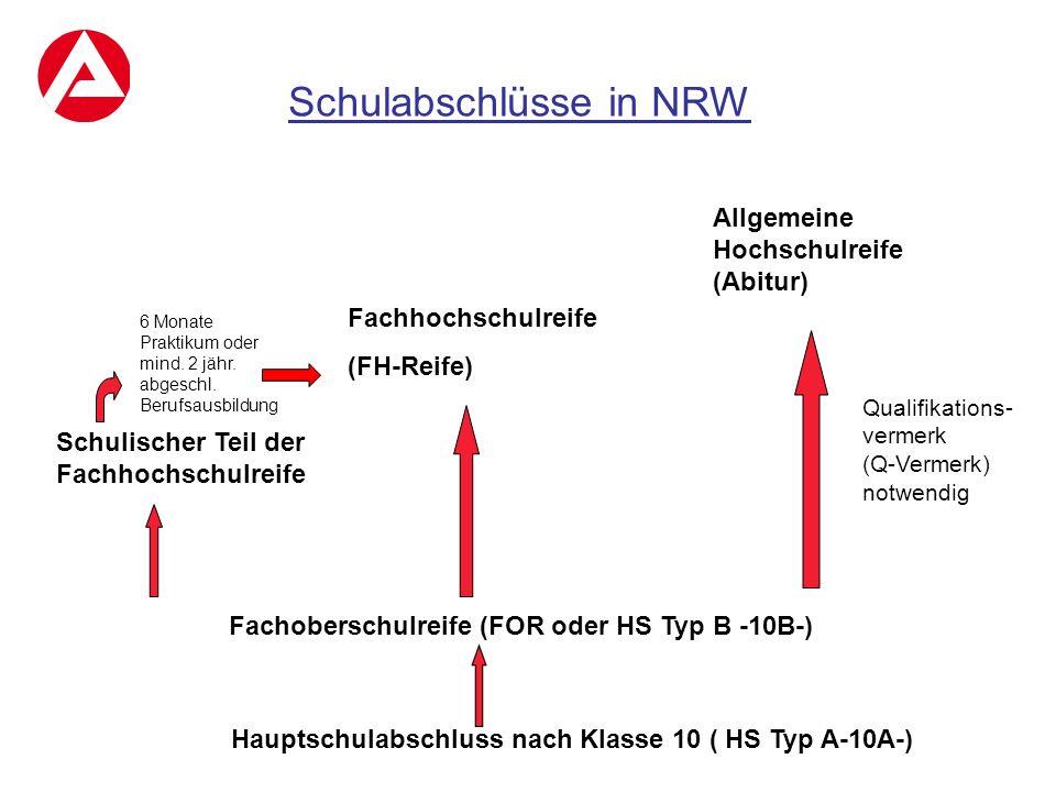 Schulabschlüsse in NRW