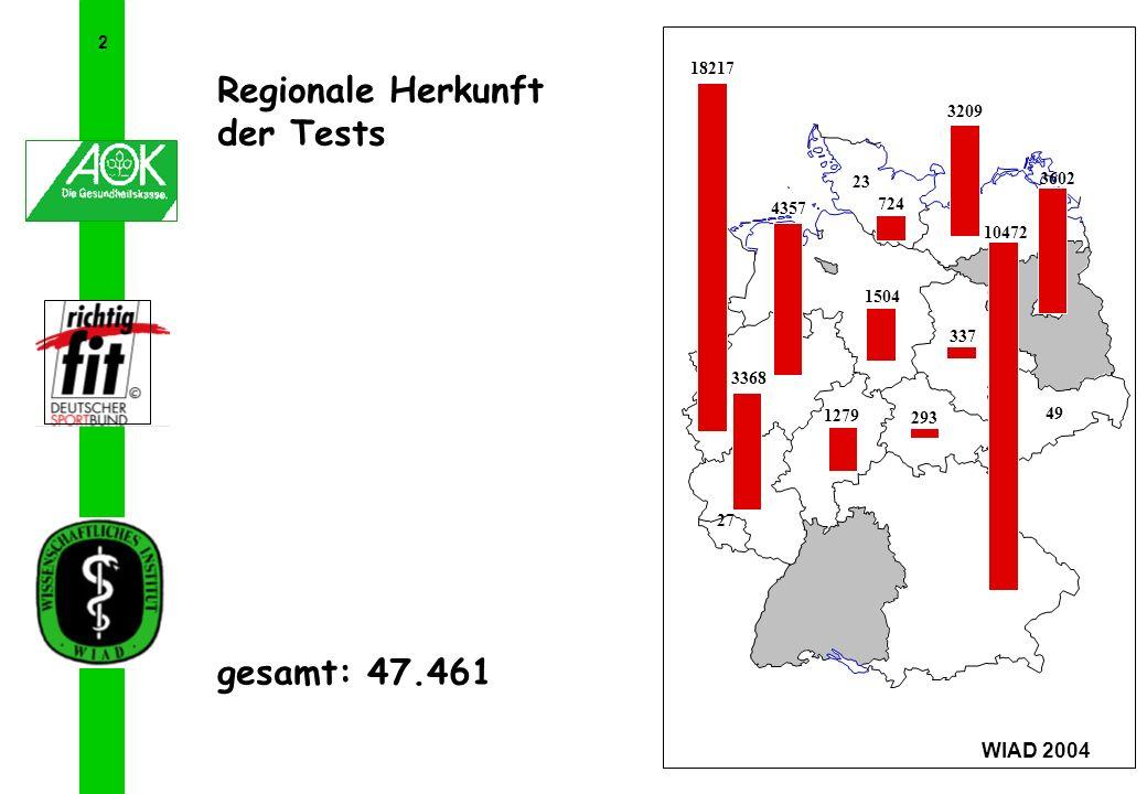 Regionale Herkunft der Tests