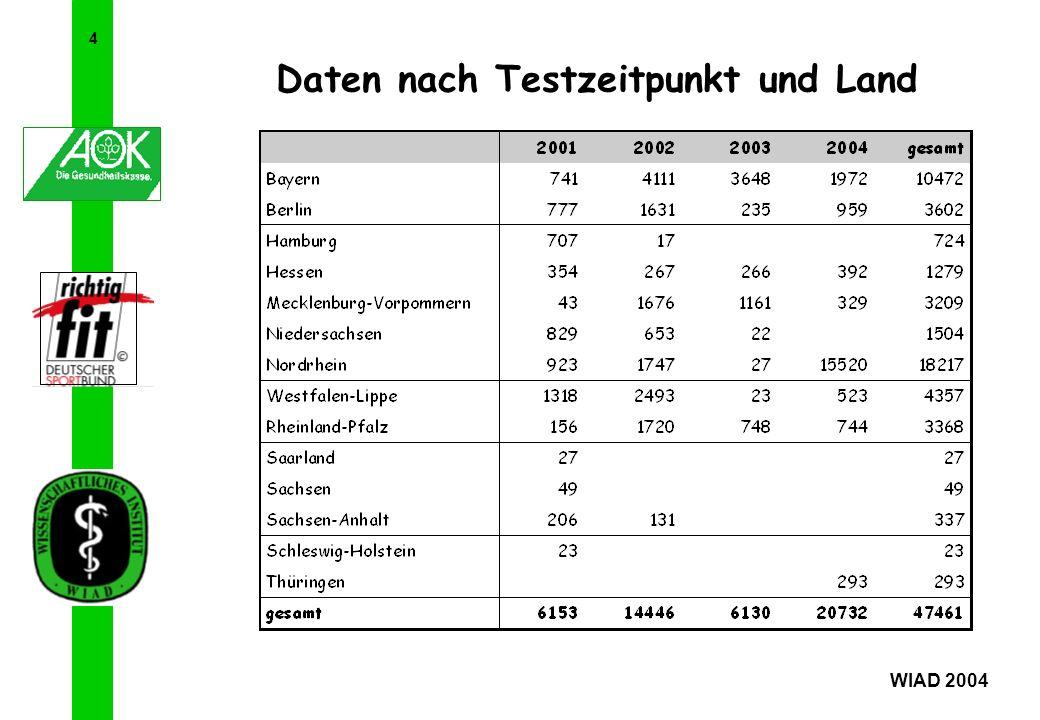 Daten nach Testzeitpunkt und Land
