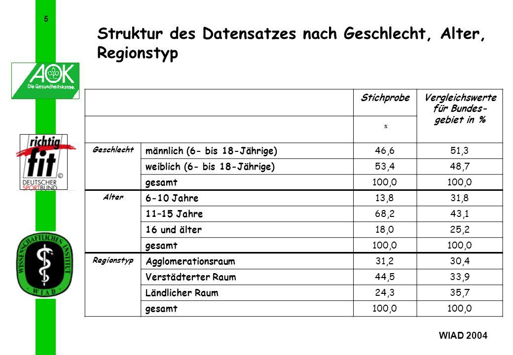 Vergleichswerte für Bundes-gebiet in %