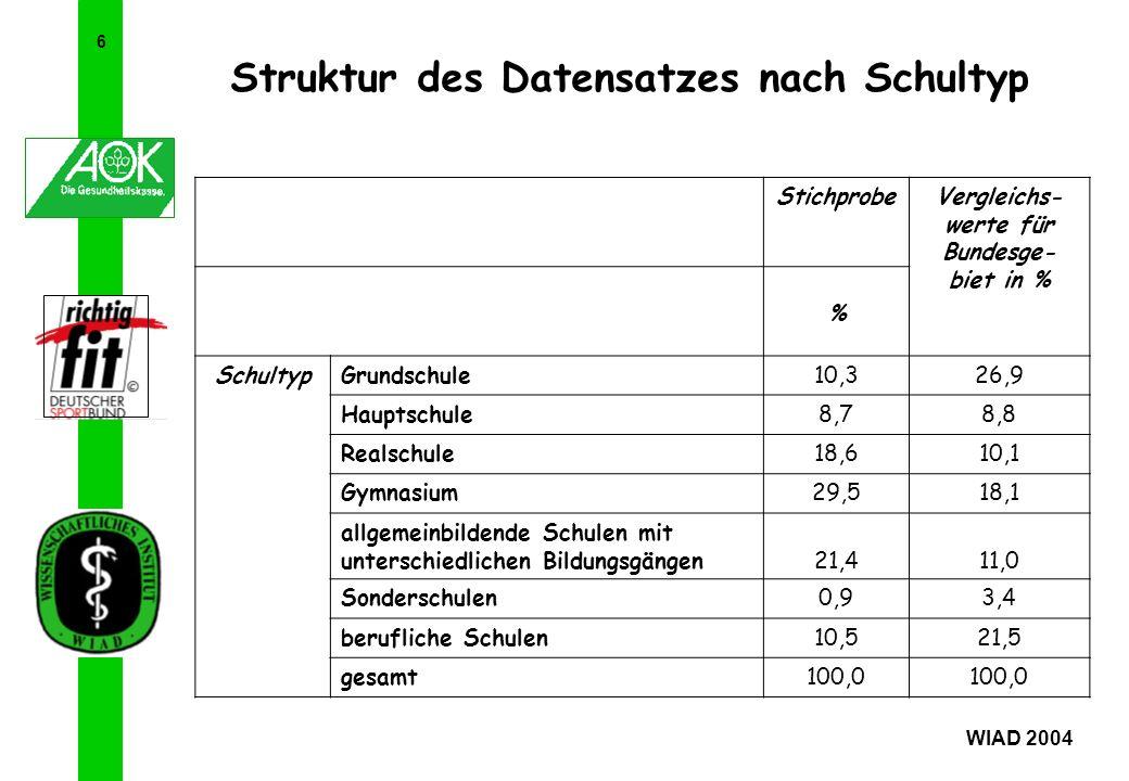 Struktur des Datensatzes nach Schultyp