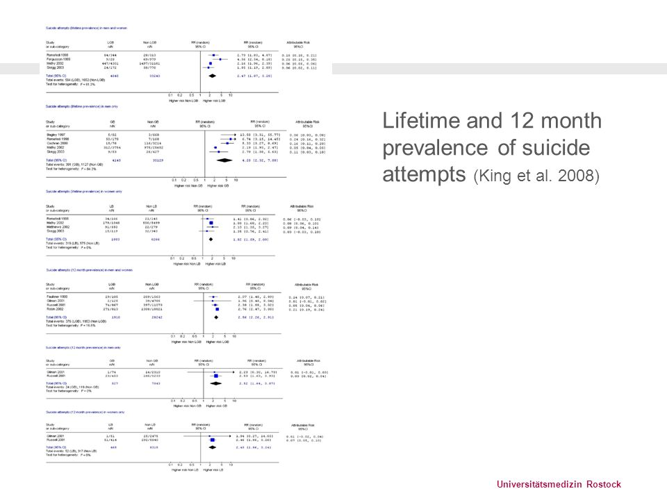 Lifetime and 12 month prevalence of suicide attempts (King et al. 2008)