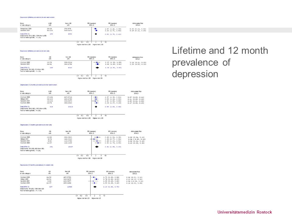 Lifetime and 12 month prevalence of depression