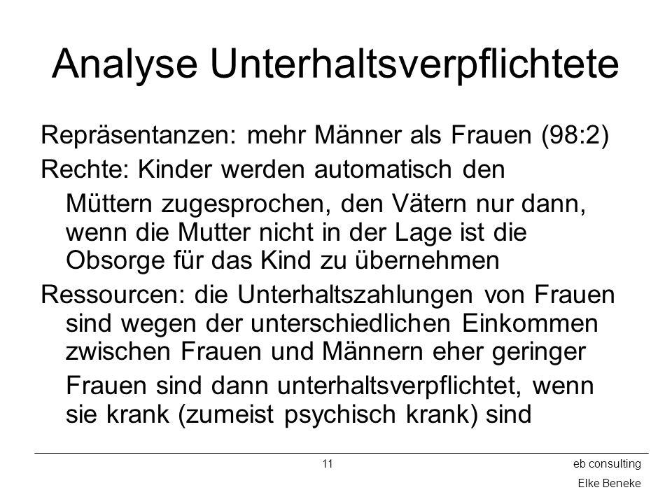 Analyse Unterhaltsverpflichtete