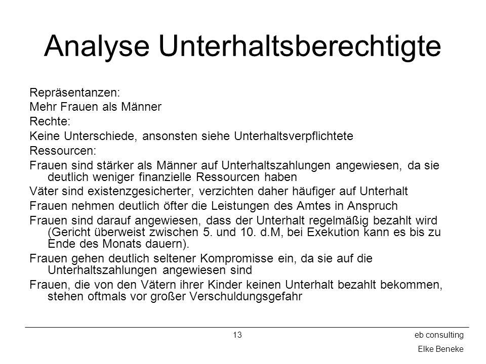 Analyse Unterhaltsberechtigte