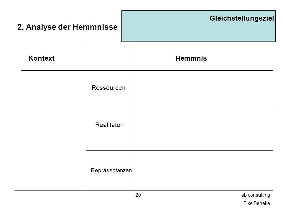 2. Analyse der Hemmnisse Gleichstellungsziel Kontext Hemmnis