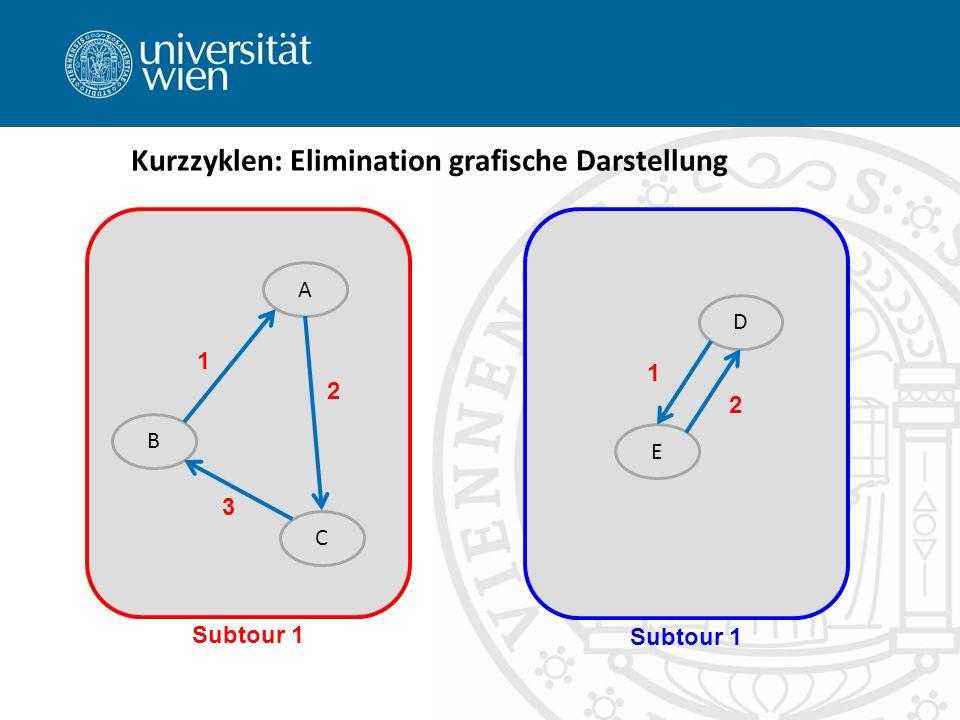 Kurzzyklen: Elimination grafische Darstellung