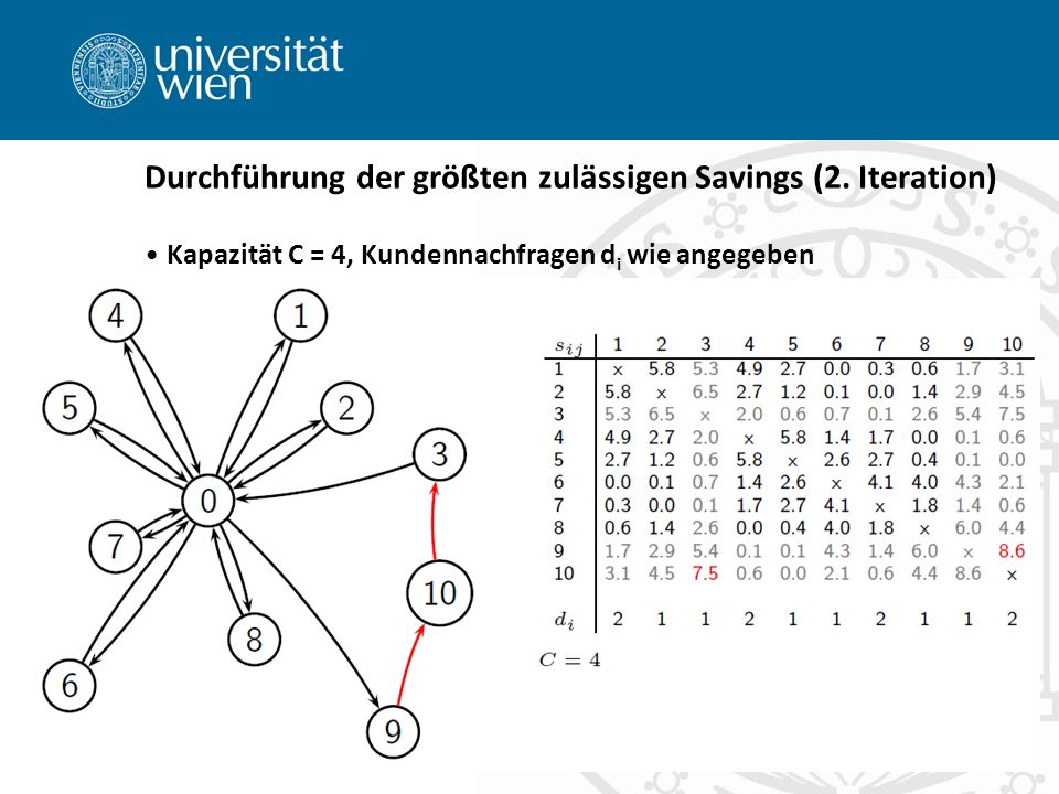 Durchführung der größten zulässigen Savings (2. Iteration)