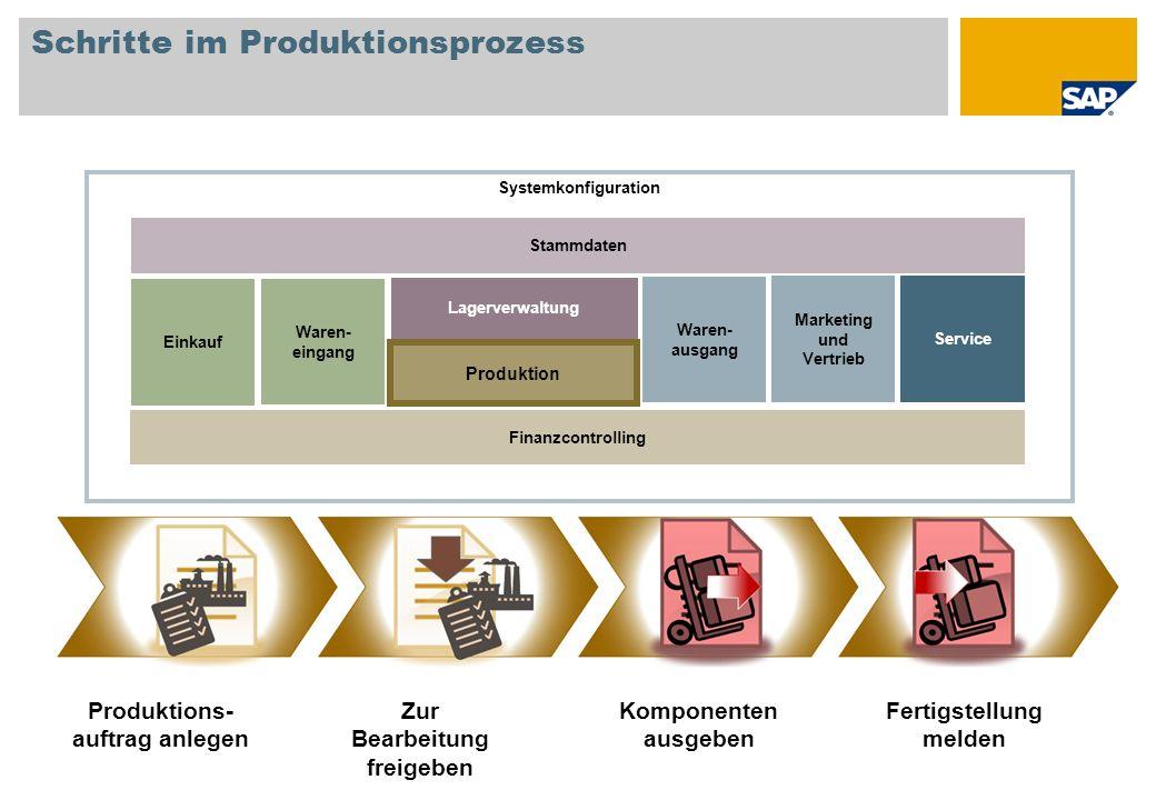 Schritte im Produktionsprozess