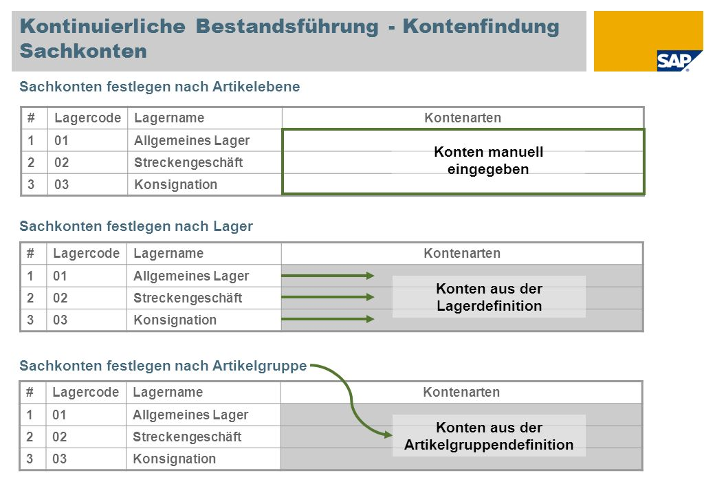 Kontinuierliche Bestandsführung - Kontenfindung Sachkonten