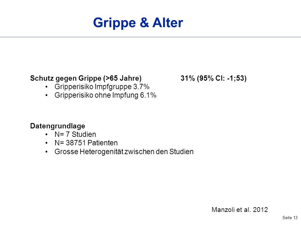 Grippe & Alter Schutz gegen Grippe (>65 Jahre) 31% (95% CI: -1;53)