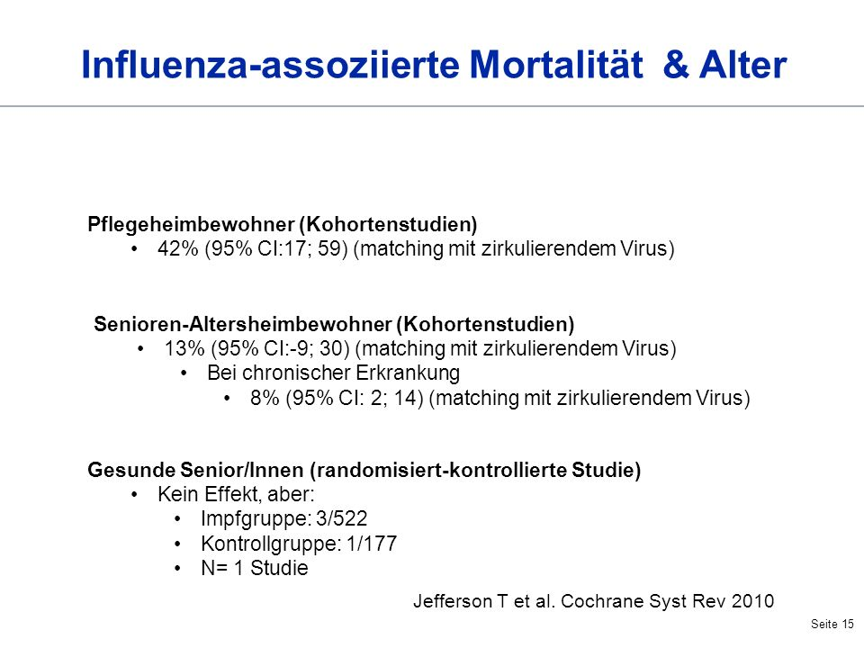 Influenza-assoziierte Mortalität & Alter