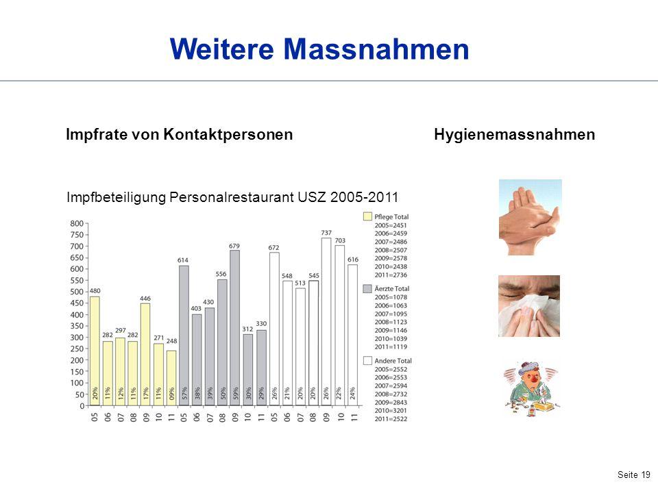Weitere Massnahmen Impfrate von Kontaktpersonen Hygienemassnahmen