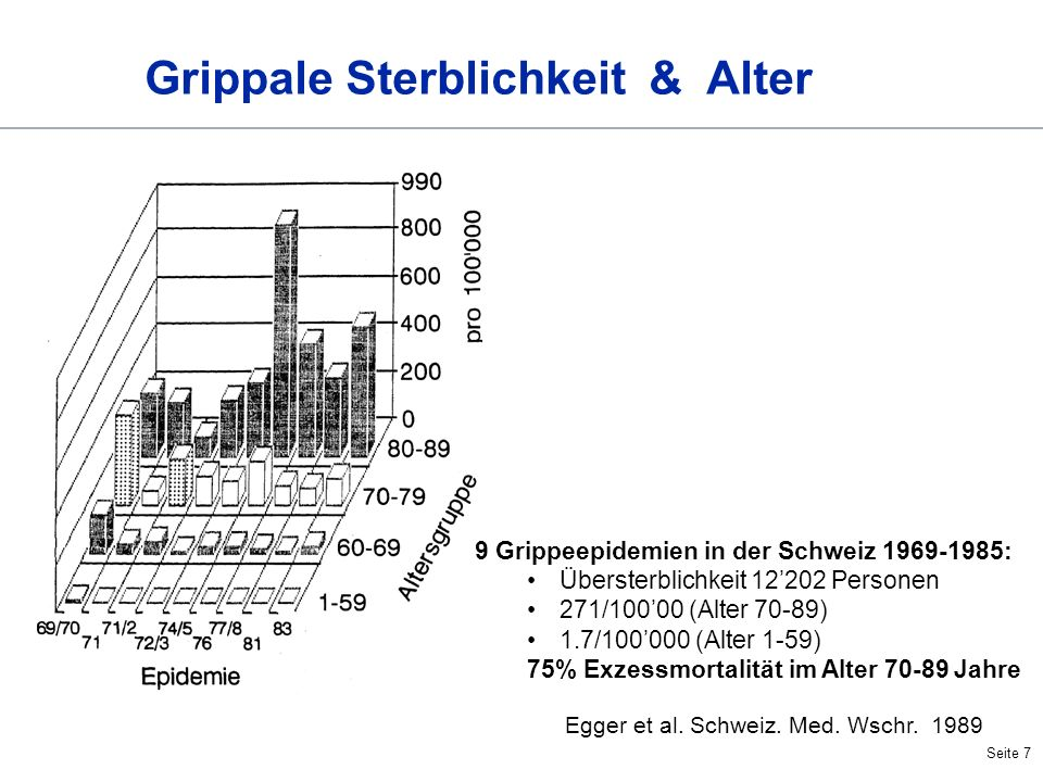 Grippale Sterblichkeit & Alter
