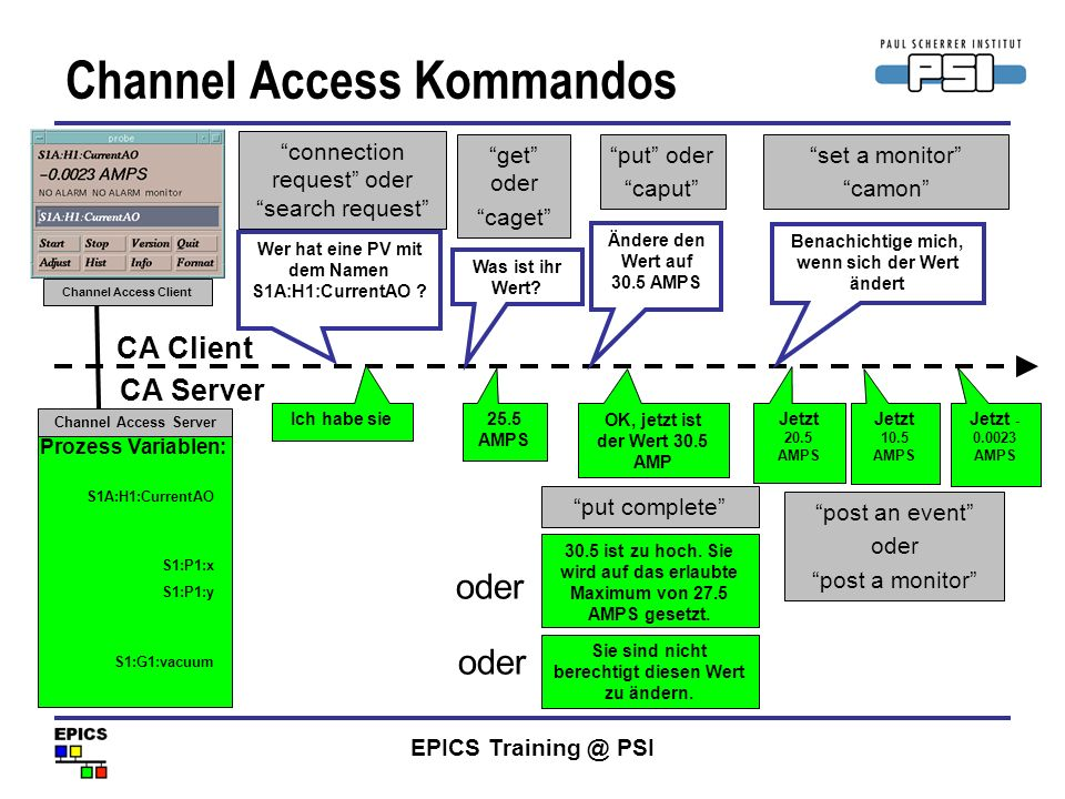 Channel Access Kommandos