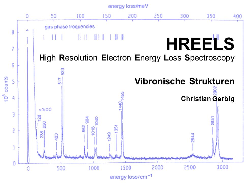 High Resolution Electron Energy Loss Spectroscopy