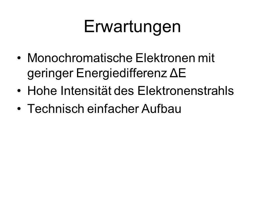 Erwartungen Monochromatische Elektronen mit geringer Energiedifferenz ΔE. Hohe Intensität des Elektronenstrahls.