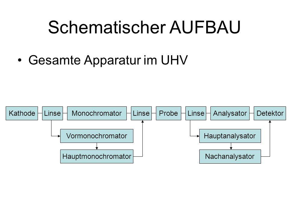 Schematischer AUFBAU Gesamte Apparatur im UHV Kathode Linse
