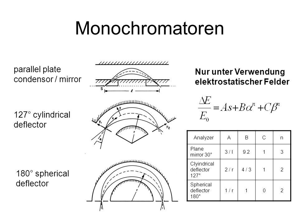 Monochromatoren parallel plate Nur unter Verwendung condensor / mirror
